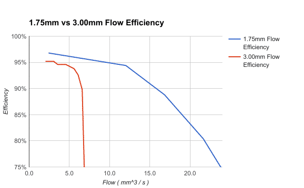 3D printing filament size: 1 75mm vs 3 00mm - DYZE DESIGN