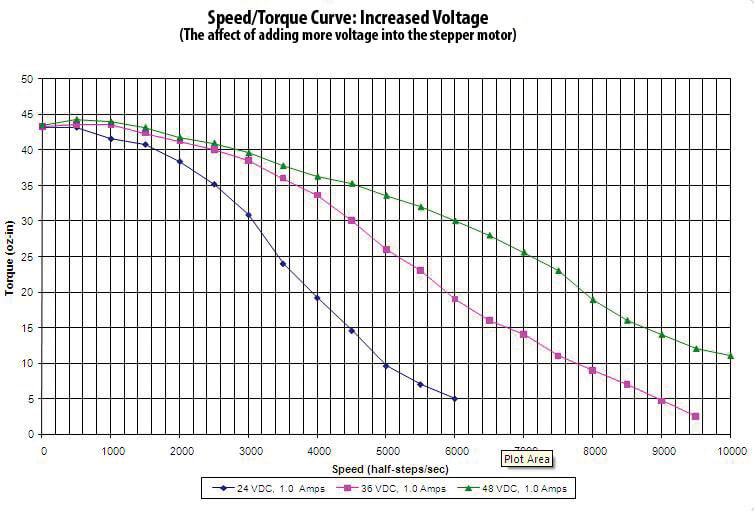 Affect of adding more voltage in the stepper motor
