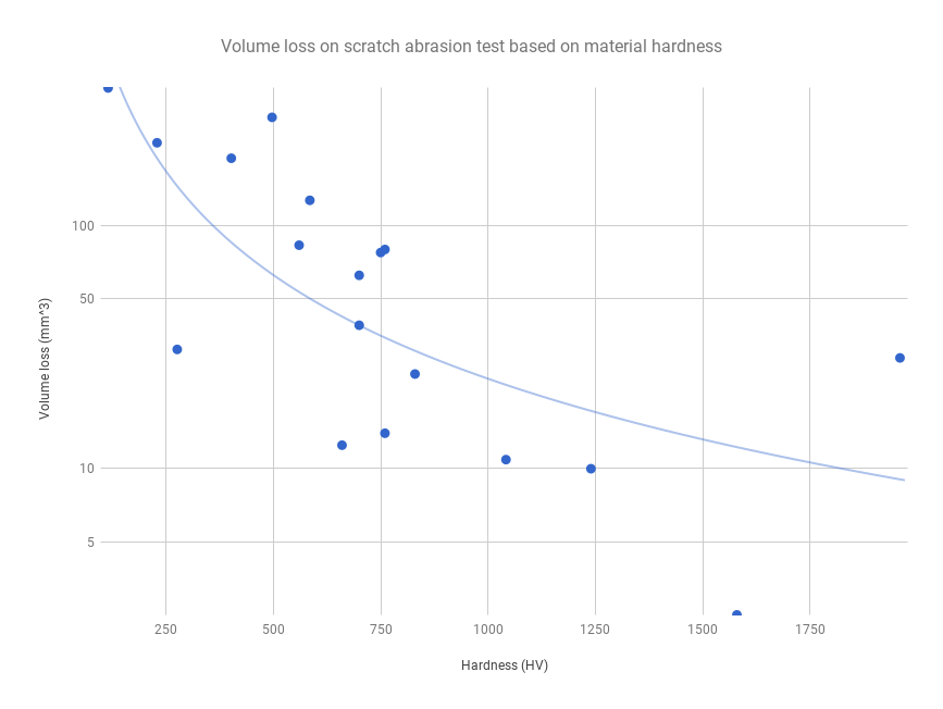 Chart: Volume loss on scratch abrasion test based on material hardness