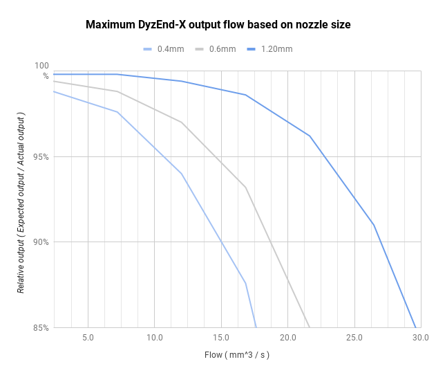 3D Print Speed: How to find the optimal speed for reliable