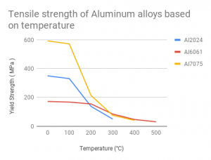 Tensile strength of Aluminum alloys based on temperature