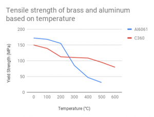 Tensile strength of brass and aluminum based on temperature