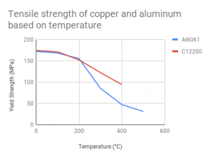 Tensile strength of copper and aluminum based on temperature