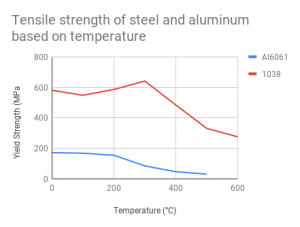 Tensile strength of steel and aluminum based on temperature