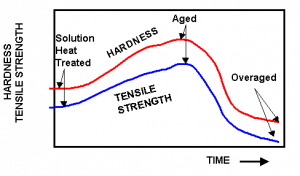 Tensile Strength vs Time