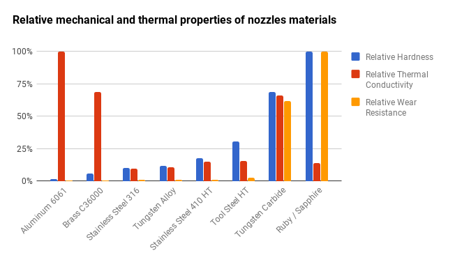 Relative mechanical and thermal properties of nozzles materials.