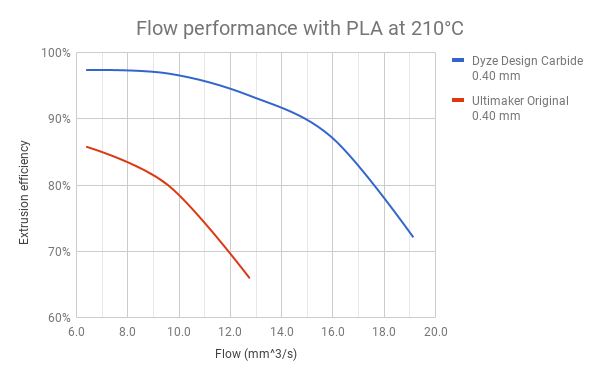 Flow performance of Tungsten Carbide Nozzle with PLA at 210°C.