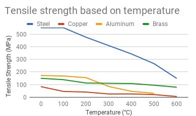 Tensile strength based on temperature.