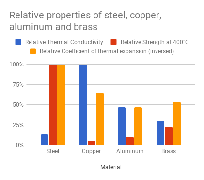 Relative properties of steel, copper, aluminium and brass.